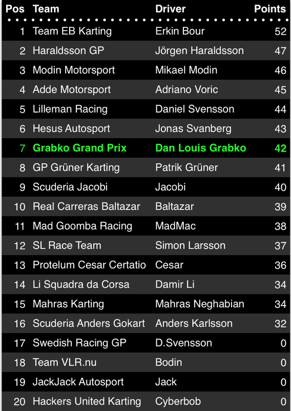 OPEN GP ROUND 8 RACE RESULT
